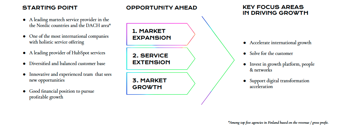 Avidly strategy - opportunity ahead